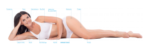 Women lying down with Exilis Ultra places